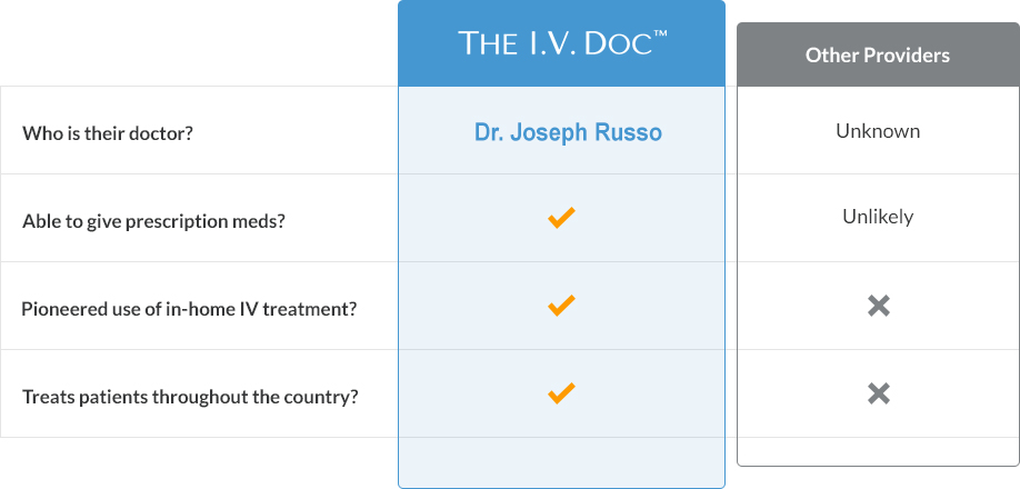 Why choose The I.V. Doc